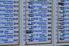 mcr-sprintovych-stafet-2019-22